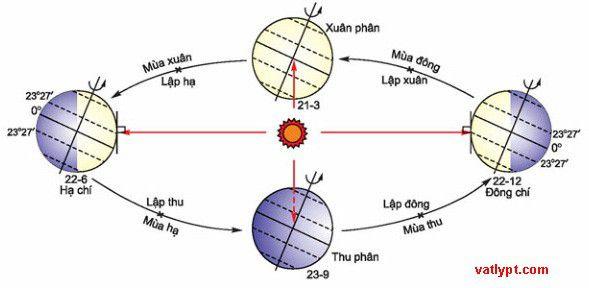 Vì sao Trái Đất lại có hiện tượng mùa?